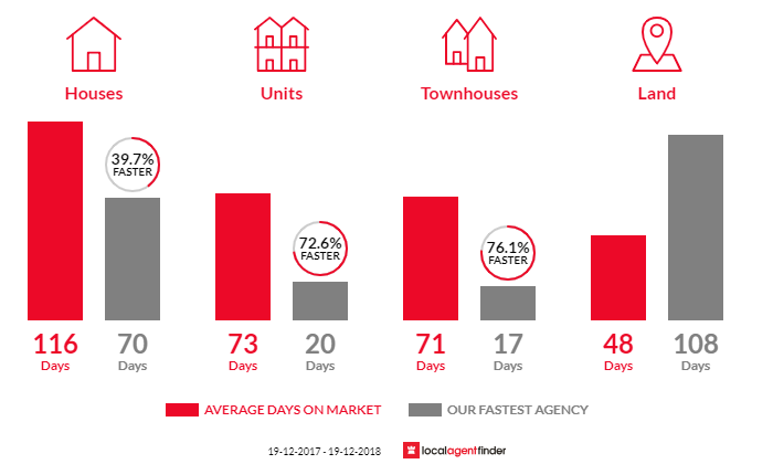 Average time to sell property in Mollymook Beach, NSW 2539