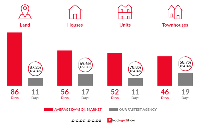 Average time to sell property in Mona Vale, NSW 2103