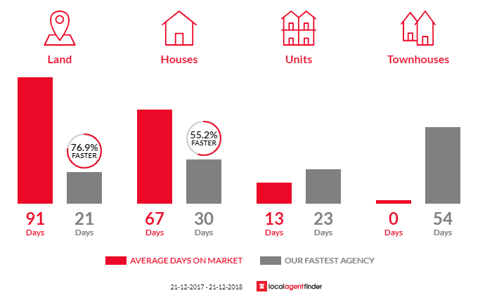 Average time to sell property in Monbulk, VIC 3793