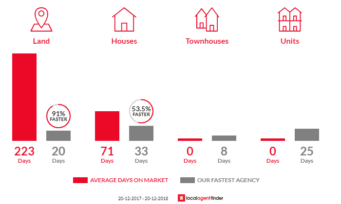 Average time to sell property in Mons, QLD 4556