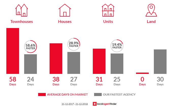 Average time to sell property in Mont Albert North, VIC 3129