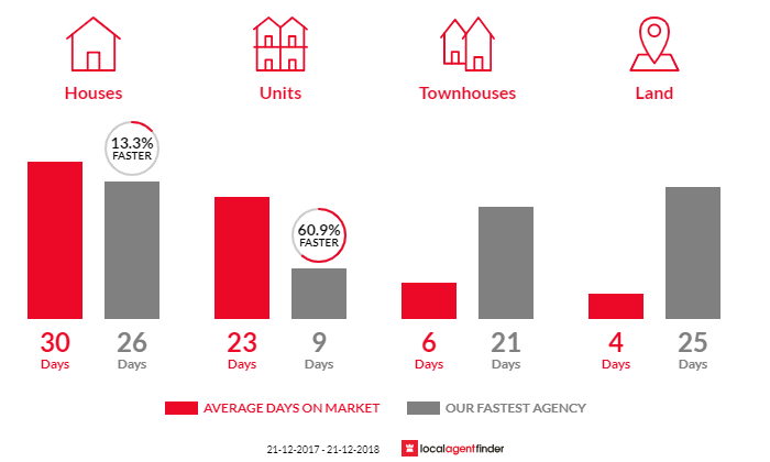 Average time to sell property in Montagu Bay, TAS 7018