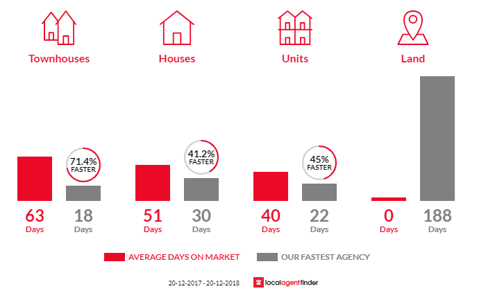 Average time to sell property in Monterey, NSW 2217