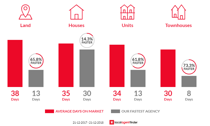 Average time to sell property in Montmorency, VIC 3094
