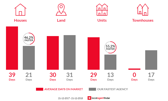 Average time to sell property in Montrose, VIC 3765
