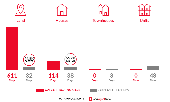 Average time to sell property in Montville, QLD 4560