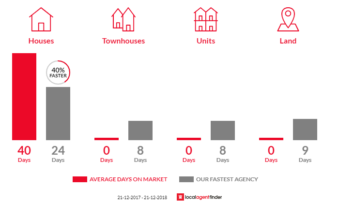 Average time to sell property in Moolap, VIC 3224
