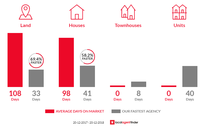 Average time to sell property in Mooloolah Valley, QLD 4553