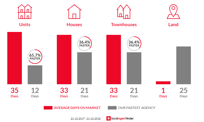 Average time to sell property in Moonah, TAS 7009