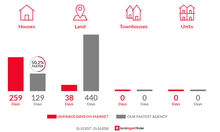 Average time to sell property in Moonambel, VIC 3478