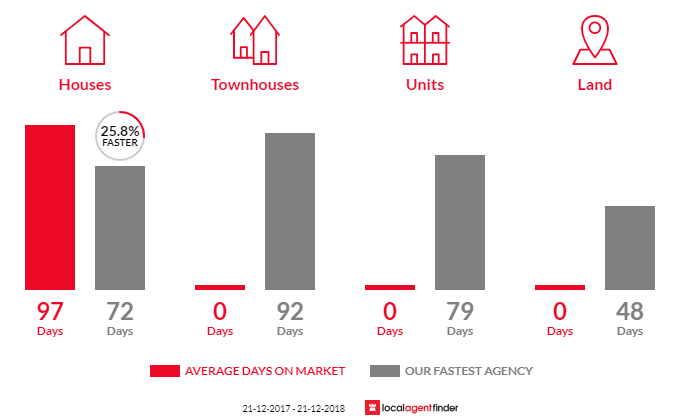 Average time to sell property in Moondarra, VIC 3825