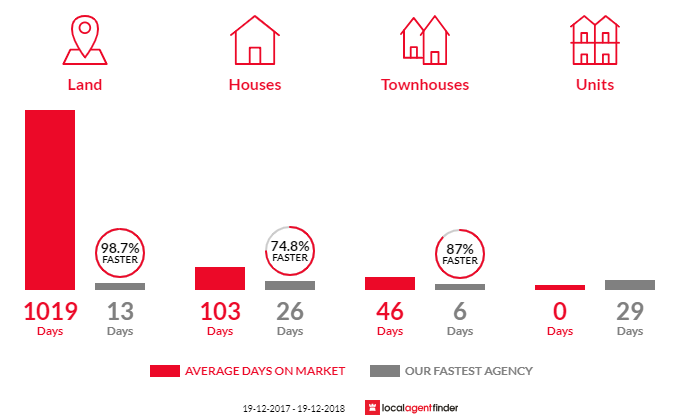 Average time to sell property in Moonee Beach, NSW 2450