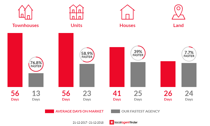 Average time to sell property in Moonee Ponds, VIC 3039