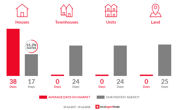 Average time to sell property in Mooney Mooney Creek, NSW 2250