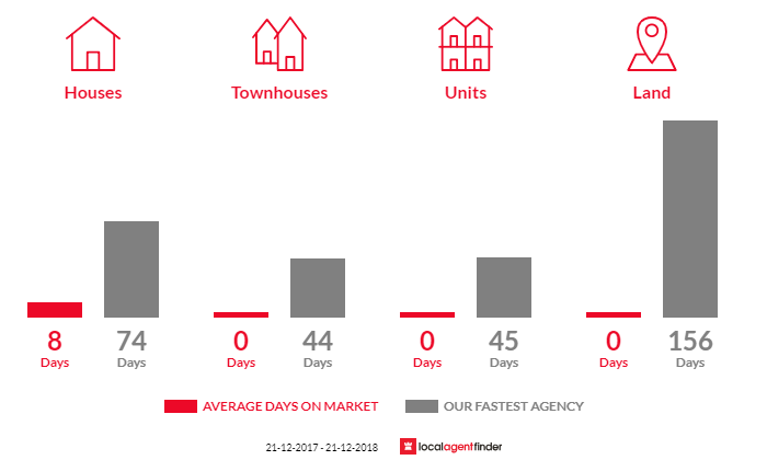 Average time to sell property in Moonlight Flat, VIC 3450