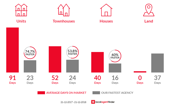 Average time to sell property in Moorabbin, VIC 3189