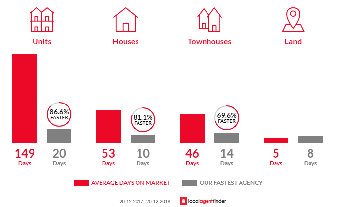 Average time to sell property in Moorebank, NSW 2170