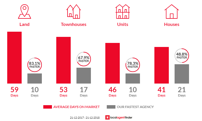 Average time to sell property in Mooroolbark, VIC 3138