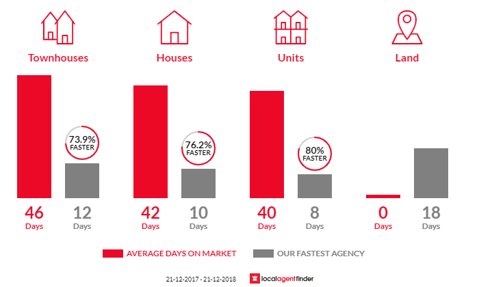 Average time to sell property in Mordialloc, VIC 3195