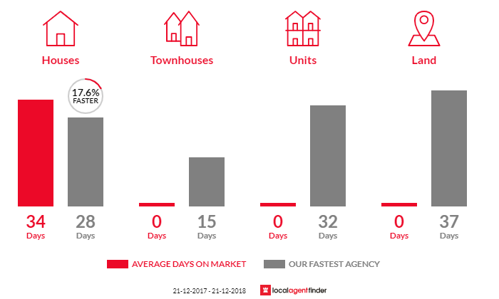 Average time to sell property in Moriac, VIC 3240