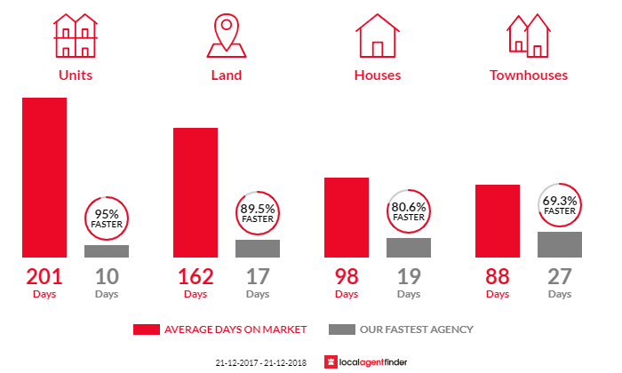 Average time to sell property in Morley, WA 6062