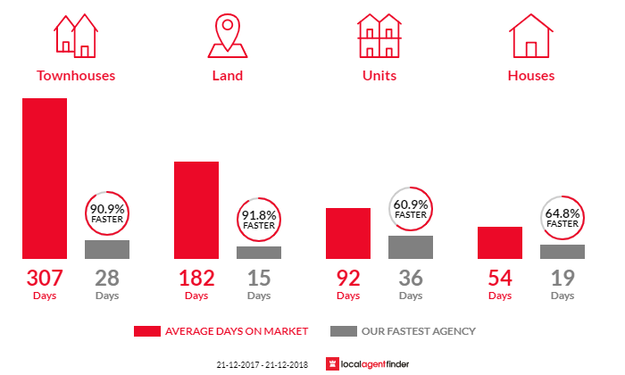 Average time to sell property in Morphettville, SA 5043
