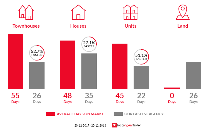 Average time to sell property in Mortdale, NSW 2223