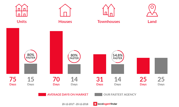 Average time to sell property in Mortlake, NSW 2137