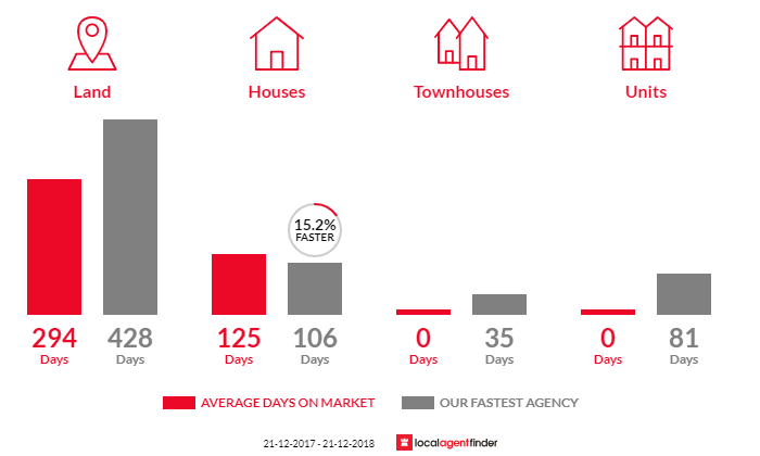 Average time to sell property in Mortlake, VIC 3272