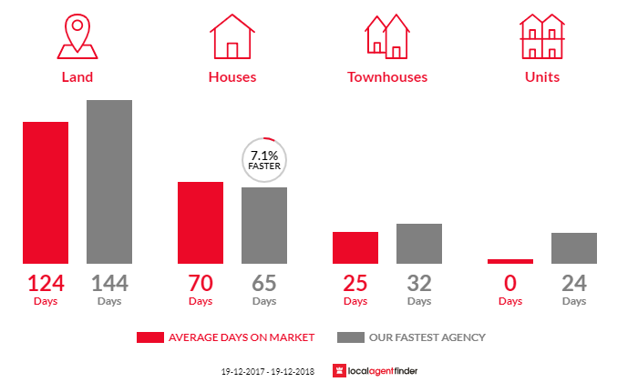 Average time to sell property in Moruya Heads, NSW 2537
