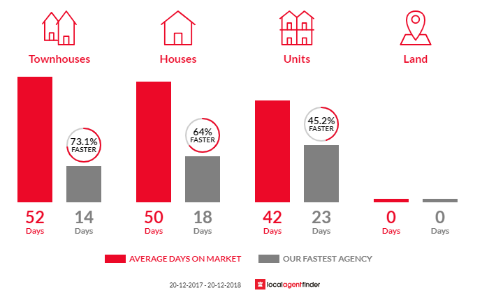 Average time to sell property in Mosman, NSW 2088