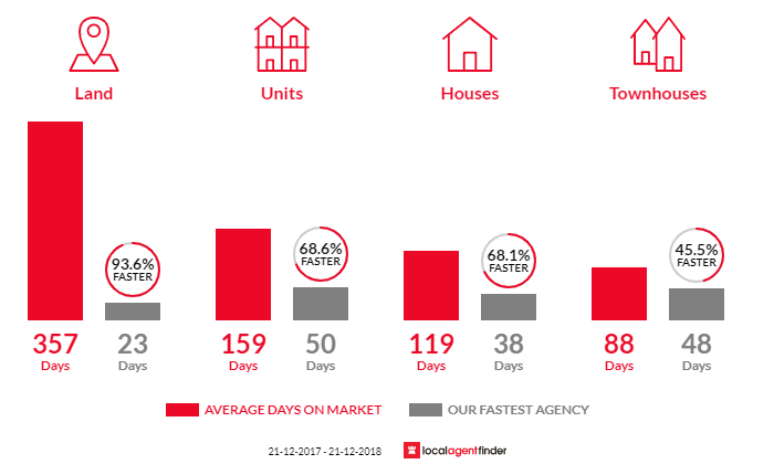 Average time to sell property in Mosman Park, WA 6012