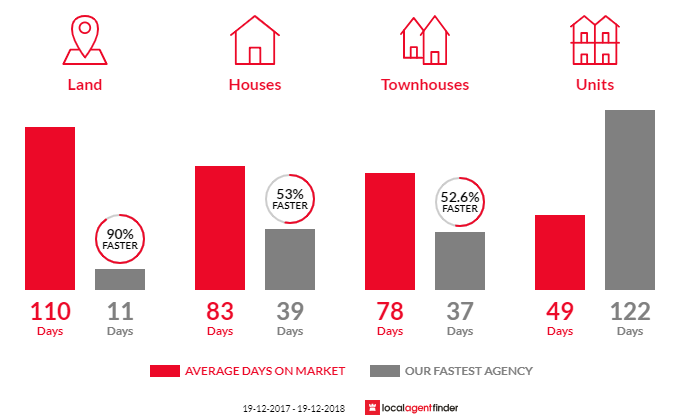 Average time to sell property in Moss Vale, NSW 2577