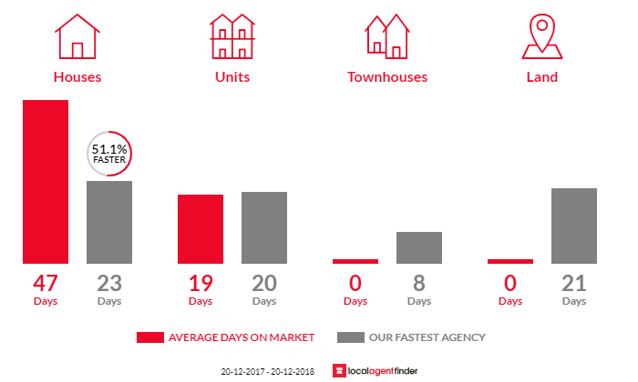Average time to sell property in Mount Annan, NSW 2567