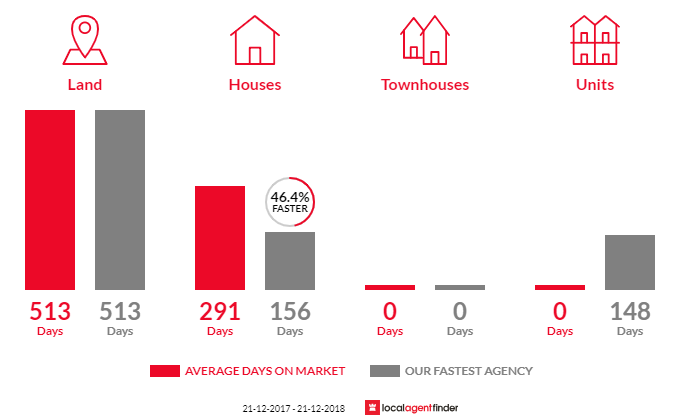 Average time to sell property in Mount Barker, WA 6324
