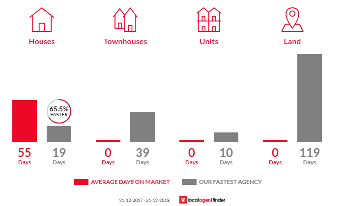 Average time to sell property in Mount Barker Springs, SA 5251