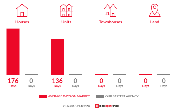 Average time to sell property in Mount Beauty, VIC 3699