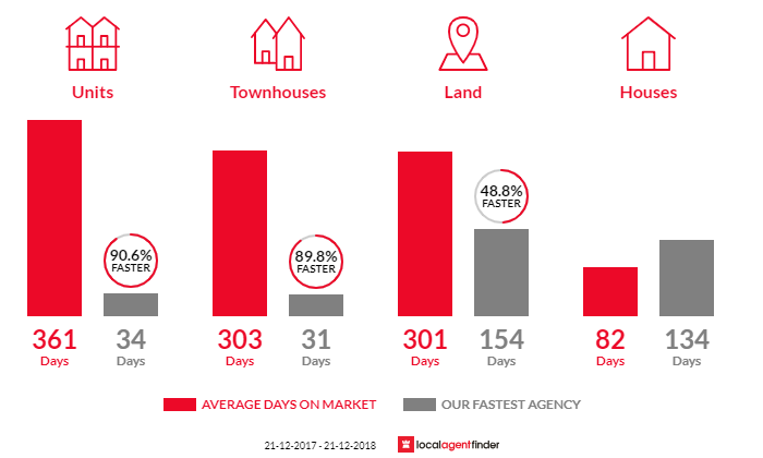 Average time to sell property in Mount Buller, VIC 3723