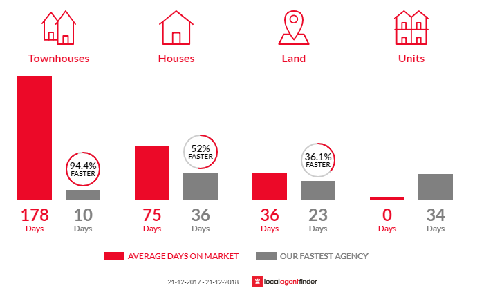 Average time to sell property in Mount Claremont, WA 6010