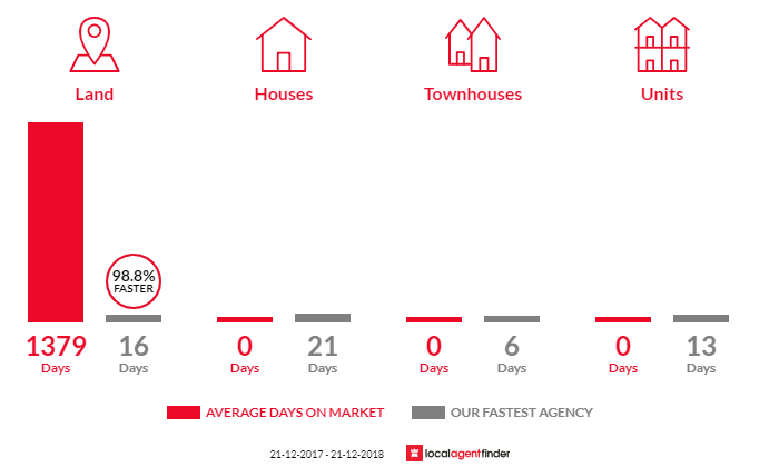 Average time to sell property in Mount Cottrell, VIC 3024