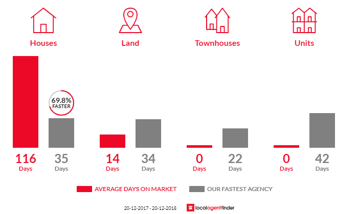 Average time to sell property in Mount Crosby, QLD 4306