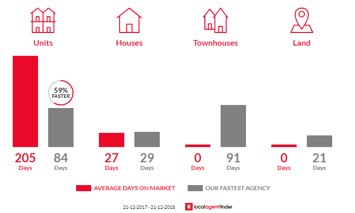 Average time to sell property in Mount Dandenong, VIC 3767