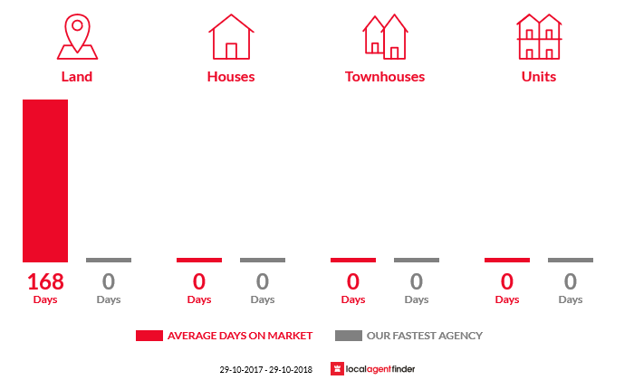Average time to sell property in Mount Doran, VIC 3334