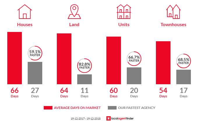 Average time to sell property in Mount Druitt, NSW 2770