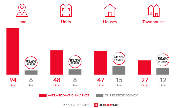 Average time to sell property in Mount Eliza, VIC 3930