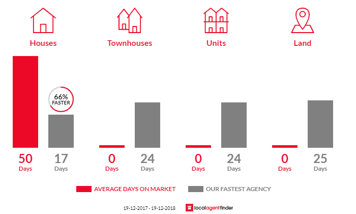 Average time to sell property in Mount Elliot, NSW 2250