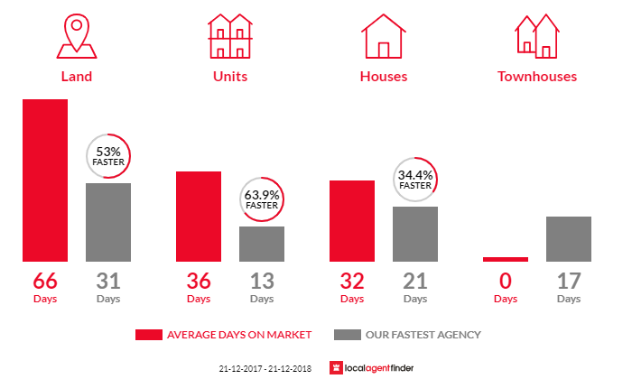 Average time to sell property in Mount Evelyn, VIC 3796