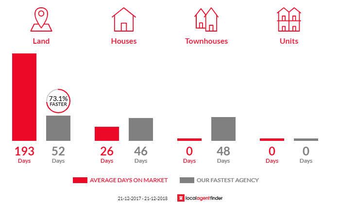 Average time to sell property in Mount Franklin, VIC 3461