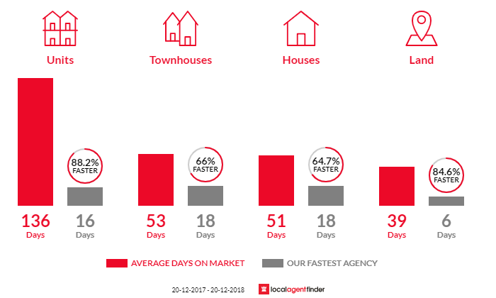 Average time to sell property in Mount Gravatt, QLD 4122