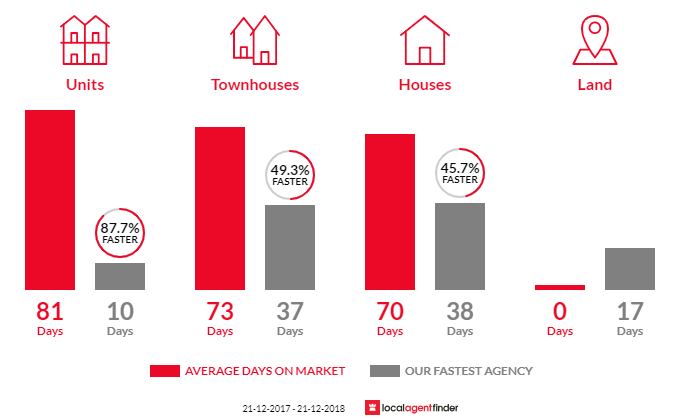 Average time to sell property in Mount Hawthorn, WA 6016